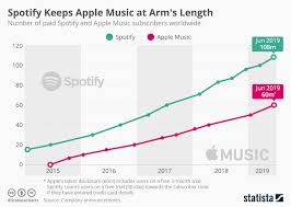 Spotify Charts 2017 Chart Spotify Keeps Apple Music At Arms Length Statista