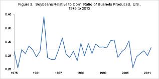Historical Grain Charts Soybean Corn Price Ratio Since 1975 Farmdoc Daily