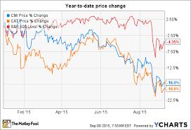 Caterpillar Stock Price Chart Better Buy Now Caterpillar Inc Or Cummins Inc The