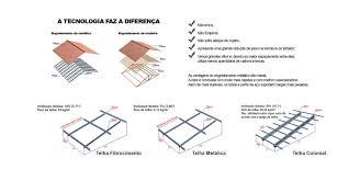 Saiba mais sobre o telhado de zinco e confira se ele se encaixa nas suas necessidades! Coberturas Broaco