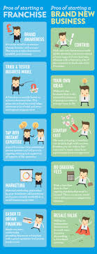 buying a franchise vs starting a brand new business what franchise franchise infographic