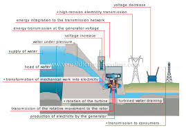 Energy Hydroelectricity Steps In Production Of