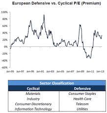 Cyclical Investing And Trading Chart Cyclical Vs Defensive Stocks Equity In A Nutshell
