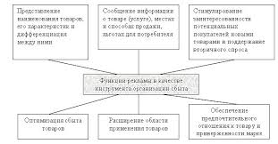 Реферат Эффективность развития рекламы com Банк  Эффективность развития рекламы