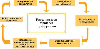 эссе по стратегии Вам доверили разработать и представить на   omgroup ru content images extra