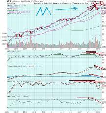 The Keystone Speculator Xlk Technology Monthly Chart All