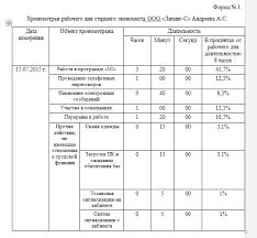 Хронометраж рабочего времени образец заполнения nalog nalog ru Образцы хронометража рабочего времени
