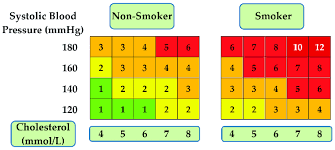 Relative Risk Chart Derived From Score Risk Estimation