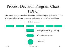 Ppt Business Process Reengineering Powerpoint Presentation