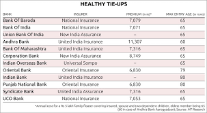 Bank Of Baroda Health Insurance Premium Chart Health Plans By Banks Work Well For Those With High Risk