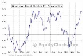 Goodyear Tire Rubber Co Nasd Gt Seasonal Chart Equity