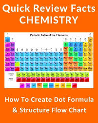 Regents Conversion Chart How To Create Dot Formula And Structure Flow Chart