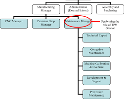 Simplified Organisation Chart Of Company B Download