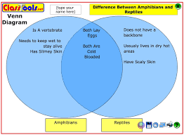 Difference Between Amphibians And Reptiles Venn Diagram Venn Diagrams Compare And Contrast Two Three Factors