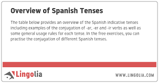 Spanish Past Tense Chart Overview Of Spanish Tenses