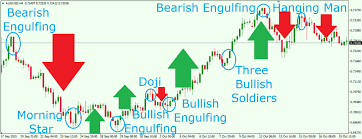 Most Powerful Japanese Candlestick Patterns In Forex Trading