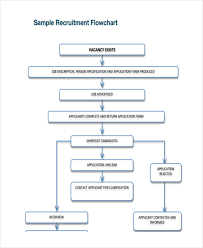 Free 6 Recruitment Flow Chart Examples Samples In Pdf