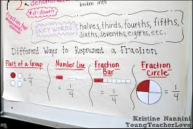 Fraction Anchor Chart Freebie And Hands On Fractions Young
