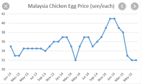 Egg Price Chart Teo Sengs Future Depends On Egg Prices Koon Yew Yin