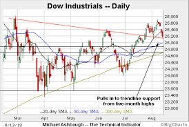Dow Jones Quote Beauteous Bull Trend Absorbs Shot Across Bow Dow Industrials Maintain