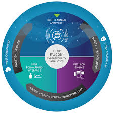 how cyber security works fico cyber security solutions