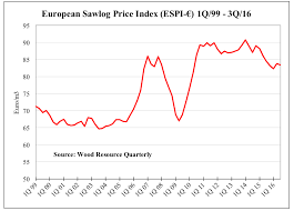 Timber Prices Chart The European Sawlog Price Index Reached Its Lowest Level In