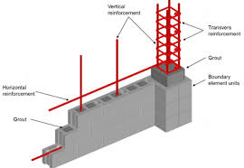 Reinforced Details In Masonry Wall Engineering Society
