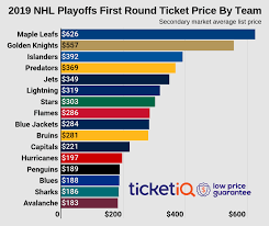 Conference Finals How To Get Best Deals On 2019 Nhl Playoff
