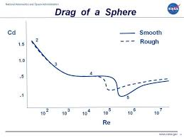Drag Coefficient Chart Drag Of A Sphere