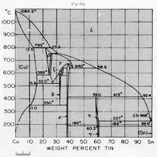 Bronze Hardness Chart Standards Properties Metallurgy Of Copper Base Alloys