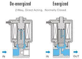 solenoid valve wiring connection solenoid image gas solenoid valve wiring diagram wiring diagram and schematic on solenoid valve wiring connection
