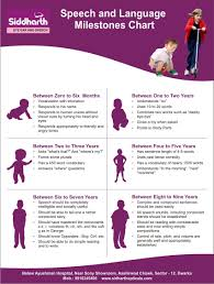 Reading Developmental Milestones Chart Speech Language Milestones Chart Speech Language