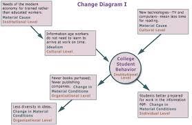 soc     social change and modernization    osu extended campus    change diagram