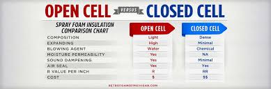 Closed Cell Foam R Value Chart Open Cell Vs Closed Cell Foam Insulation Which Is Better