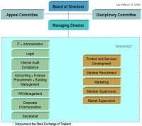 Chart Investor Co Th Chart Investor Co Th True Corporation