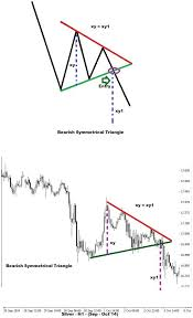 Triangle Chart Formation Triangle Formation Technical Analysis Safe Binary Options