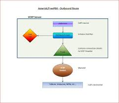 Outbound Call Flow Chart Asterisk Using Freepbx Flow Charts Neills Blog