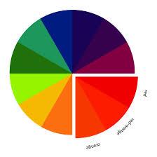 The Art of Choosing: Analogous Color Schemes by jenib320