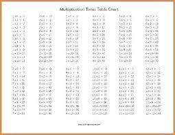 Multiplication Chart 100 Tulsaspecialtysales Com
