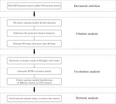 ccb research a bibliometric ysis