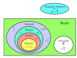 Real Number System Venn Diagram 1 1 Real Numbers And Number Operations
