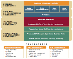 The Scope And Framework Of Successful Information Governance
