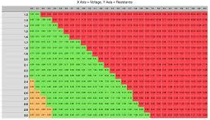 sub ohm coil chart how to use vape charts liquid blog