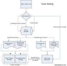 Team Selling Service
