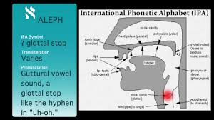 Learn vocabulary, terms and more with flashcards word stress is explained in our article about phonetic transcription. Hebrew Language Alphabet And Pronunciation