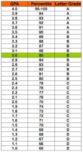 college gpa scale 3 0 gpa 85 percentile grade b letter grade