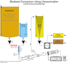 ultrasonic processors for biodiesel production continuous biodiesel processing flow chart using ultrasonic cavitational mixing