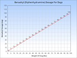 Benadryl Dosage Chart By Weight Benadryl For Dogs Dosage Side Effects And More