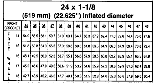 Pickles Bmx Bicycle Racing Gear Ratio Charts