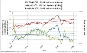 Retirement Investing Today The Asx 200 Cyclically Adjusted